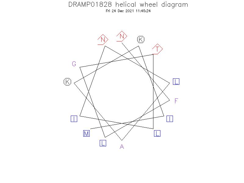 DRAMP01828 helical wheel diagram