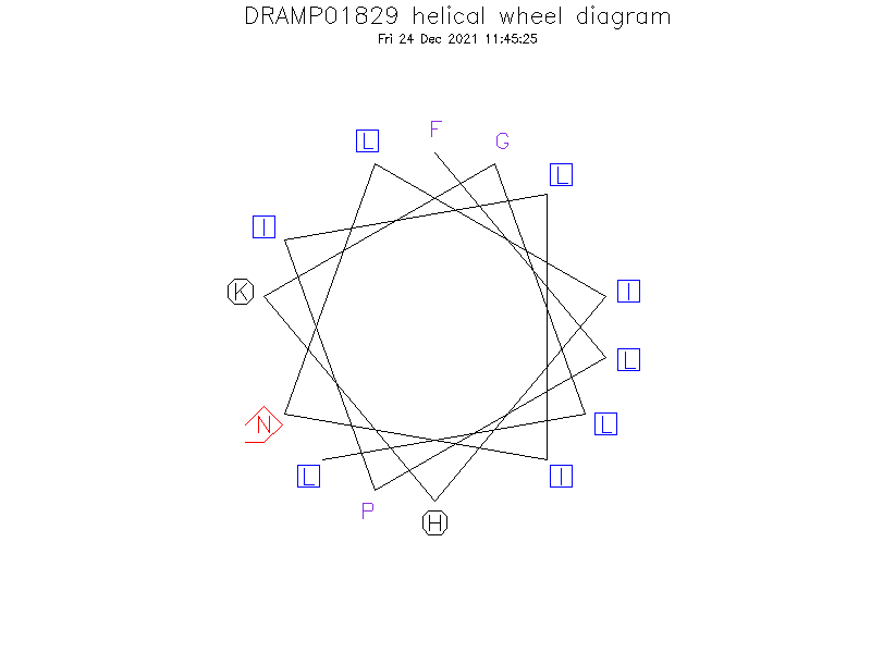 DRAMP01829 helical wheel diagram