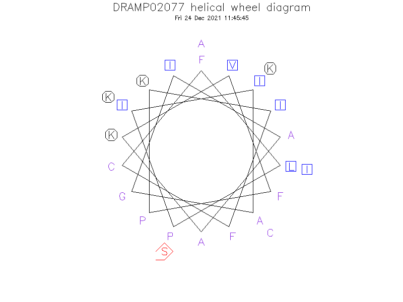 DRAMP02077 helical wheel diagram