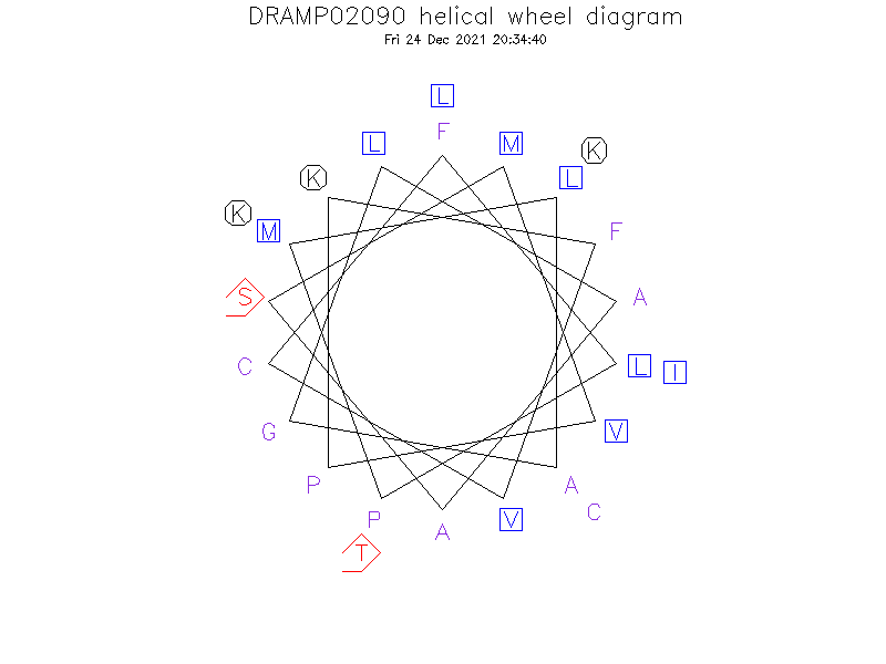 DRAMP02090 helical wheel diagram