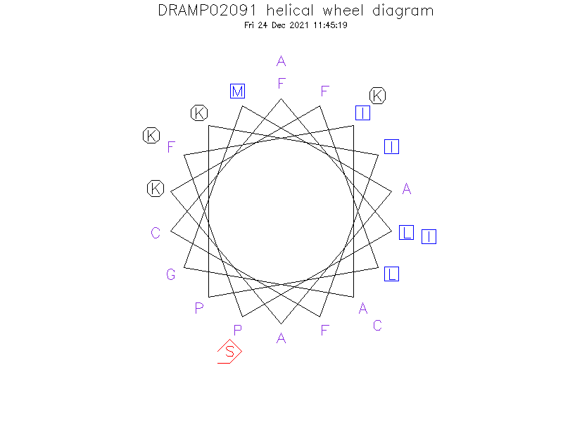DRAMP02091 helical wheel diagram