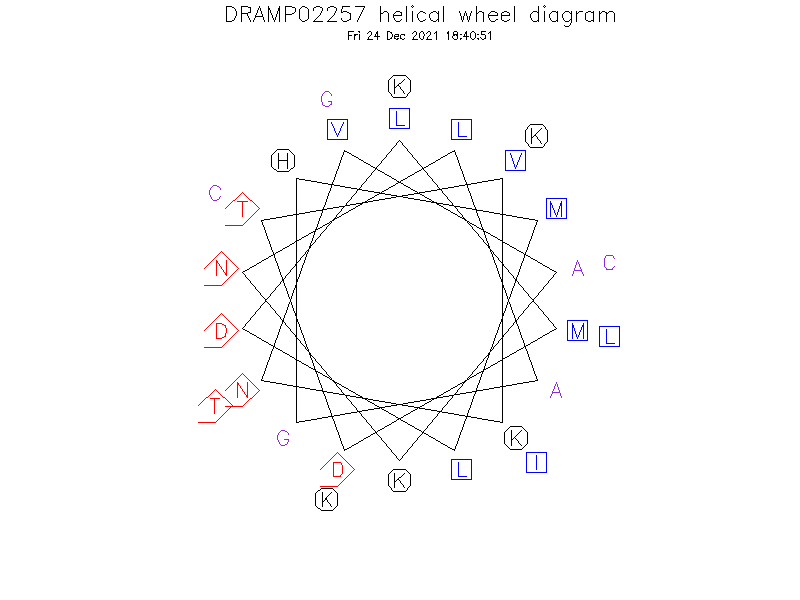 DRAMP02257 helical wheel diagram