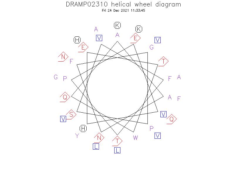 DRAMP02310 helical wheel diagram