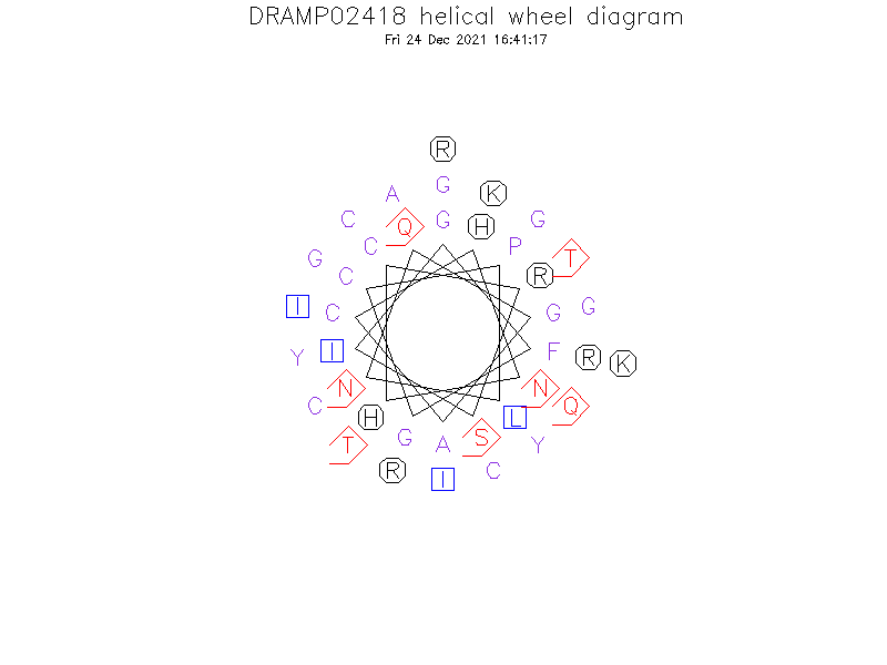 DRAMP02418 helical wheel diagram