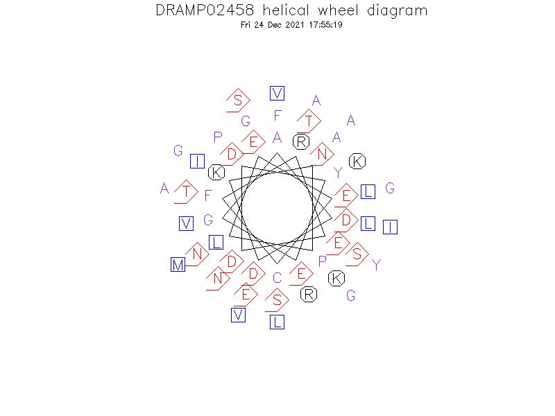 DRAMP02458 helical wheel diagram