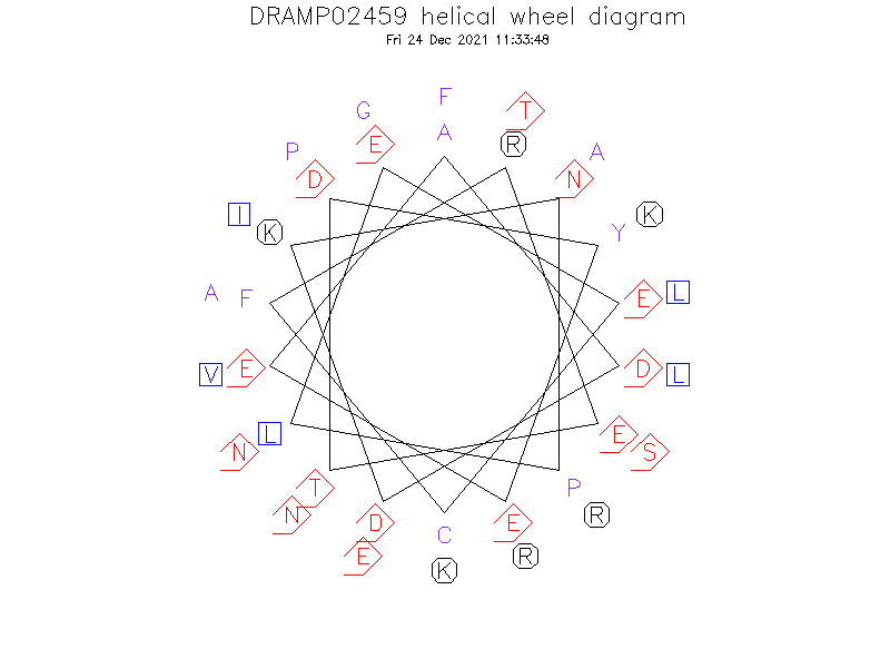 DRAMP02459 helical wheel diagram
