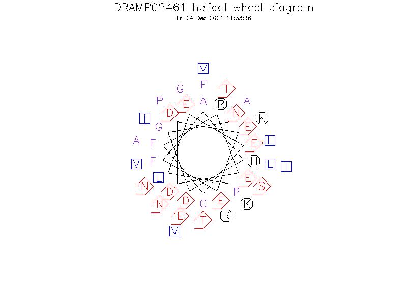 DRAMP02461 helical wheel diagram