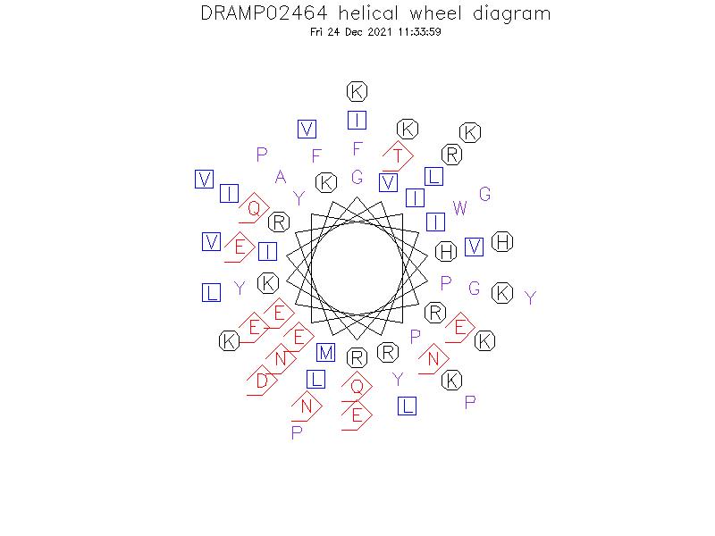 DRAMP02464 helical wheel diagram