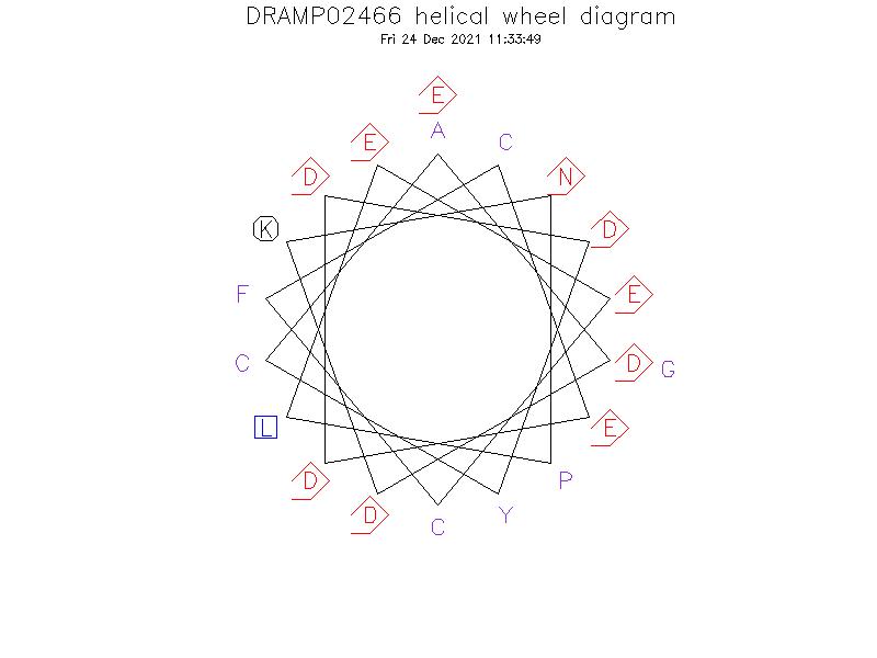 DRAMP02466 helical wheel diagram