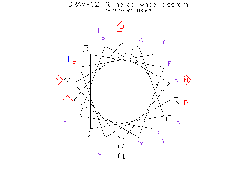 DRAMP02478 helical wheel diagram