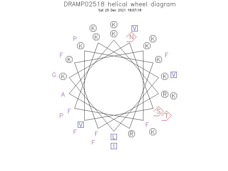 DRAMP02518 helical wheel diagram