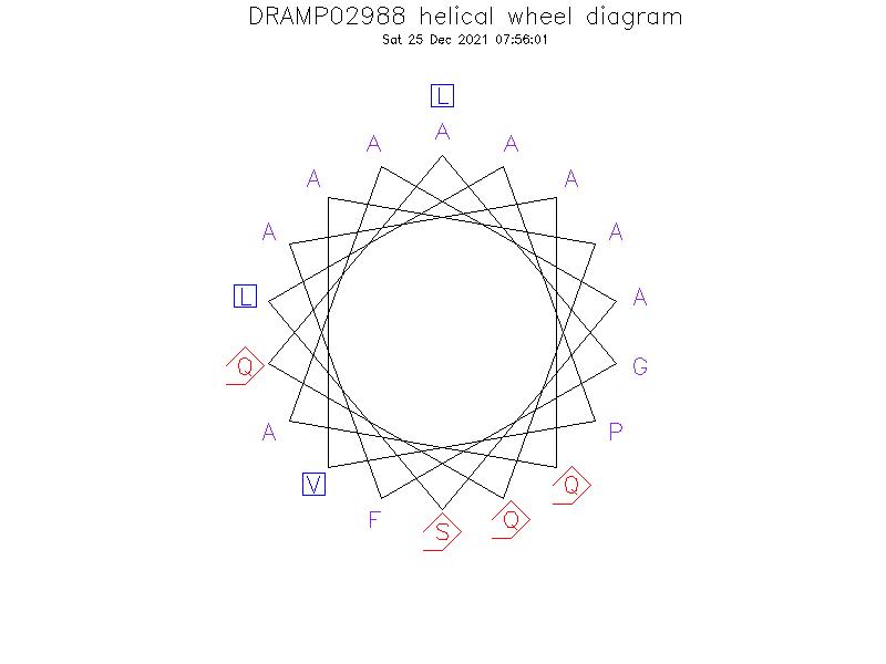 DRAMP02988 helical wheel diagram