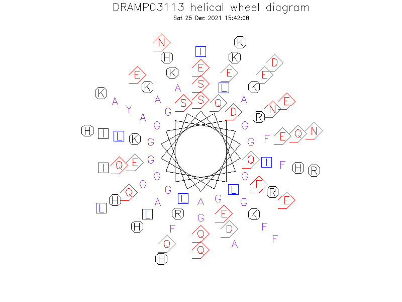 DRAMP03113 helical wheel diagram