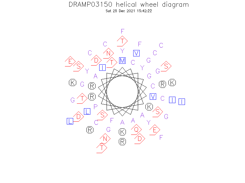 DRAMP03150 helical wheel diagram