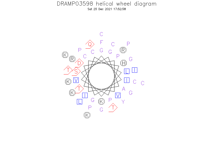 DRAMP03598 helical wheel diagram