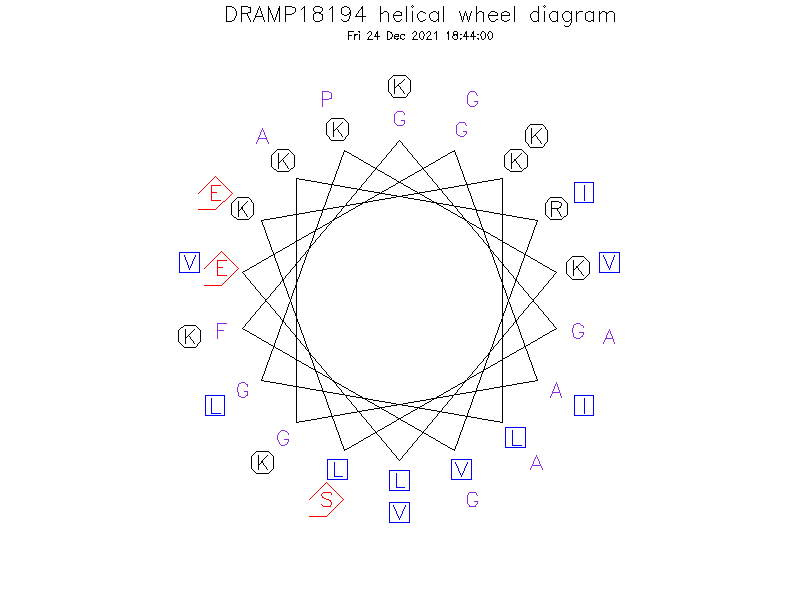 DRAMP18194 helical wheel diagram