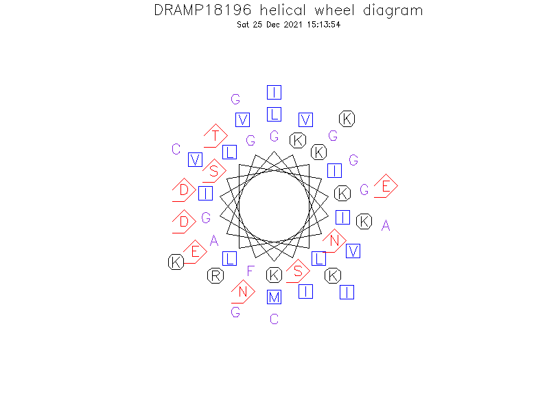 DRAMP18196 helical wheel diagram