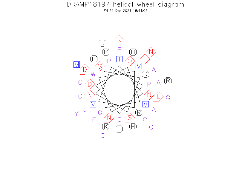DRAMP18197 helical wheel diagram