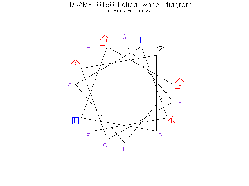 DRAMP18198 helical wheel diagram