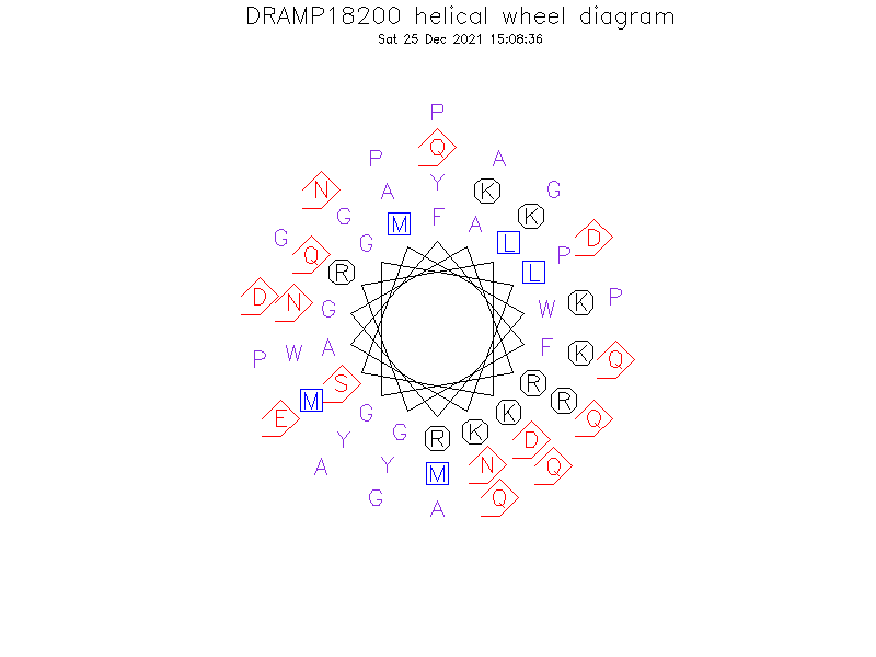 DRAMP18200 helical wheel diagram