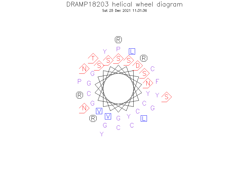 DRAMP18203 helical wheel diagram