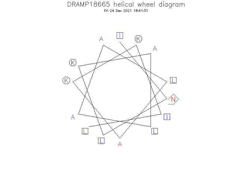 DRAMP18665 helical wheel diagram