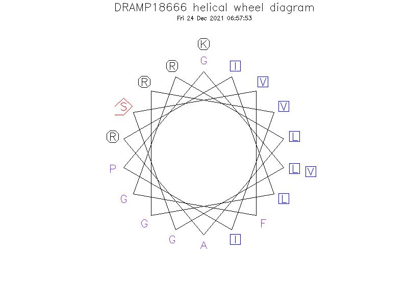 DRAMP18666 helical wheel diagram
