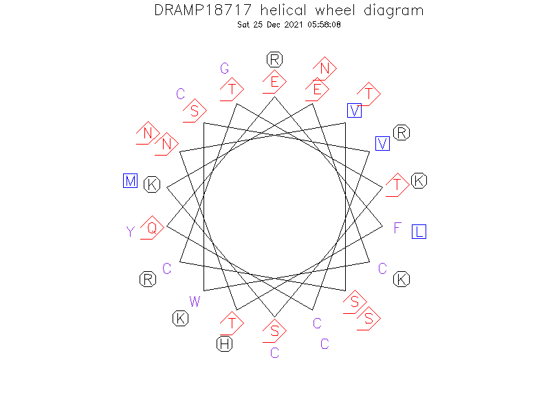 DRAMP18717 helical wheel diagram