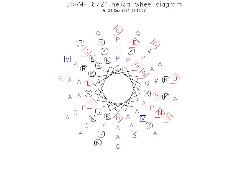 DRAMP18724 helical wheel diagram