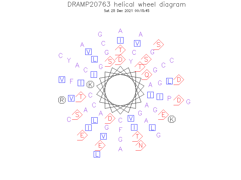 DRAMP20763 helical wheel diagram
