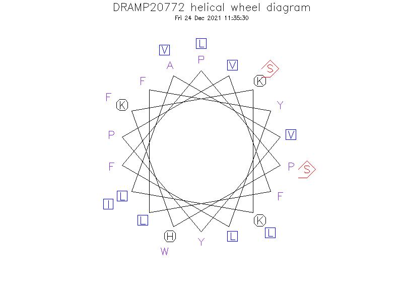 DRAMP20772 helical wheel diagram