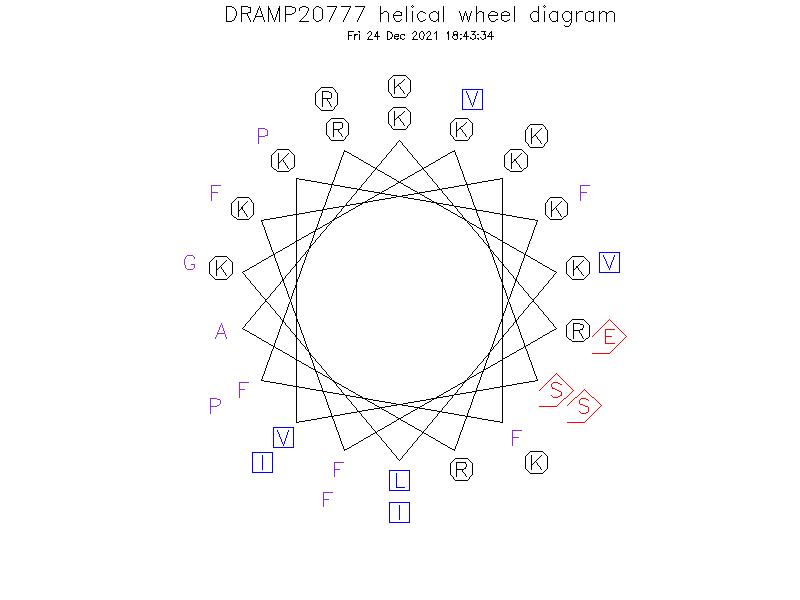 DRAMP20777 helical wheel diagram