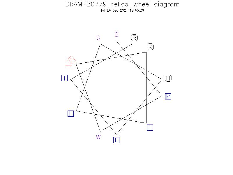 DRAMP20779 helical wheel diagram