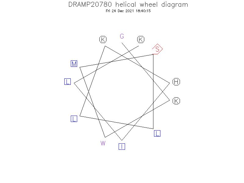 DRAMP20780 helical wheel diagram