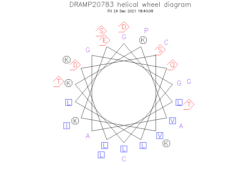 DRAMP20783 helical wheel diagram