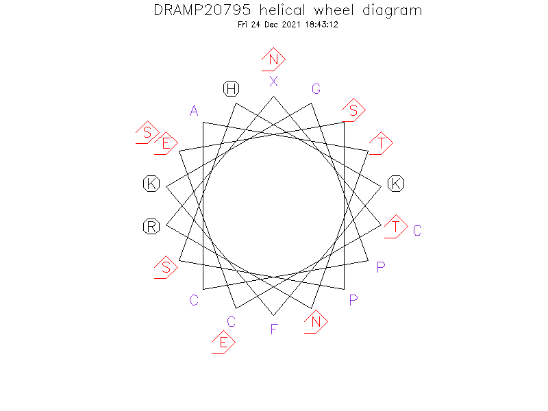 DRAMP20795 helical wheel diagram