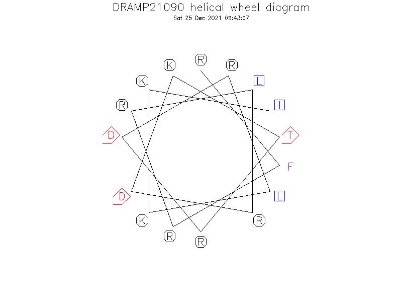 DRAMP21090 helical wheel diagram