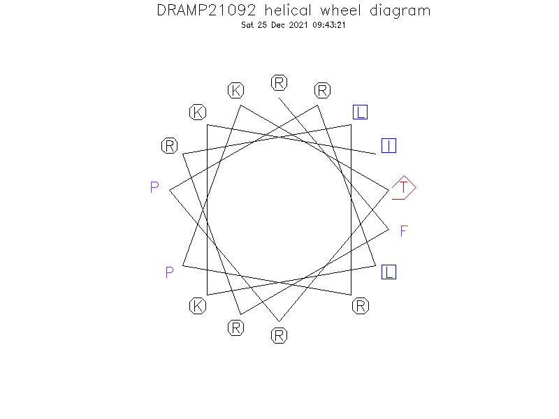 DRAMP21092 helical wheel diagram