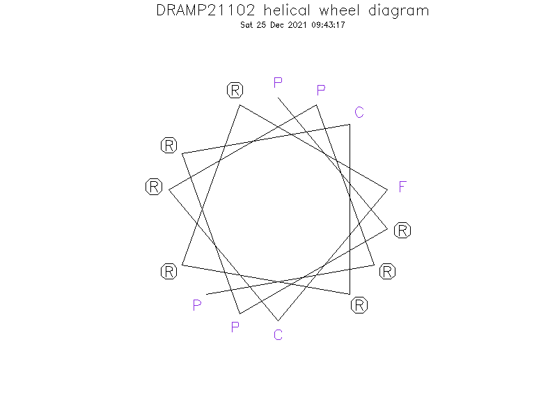 DRAMP21102 helical wheel diagram
