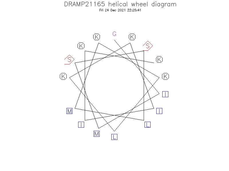 DRAMP21165 helical wheel diagram