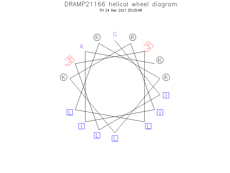 DRAMP21166 helical wheel diagram