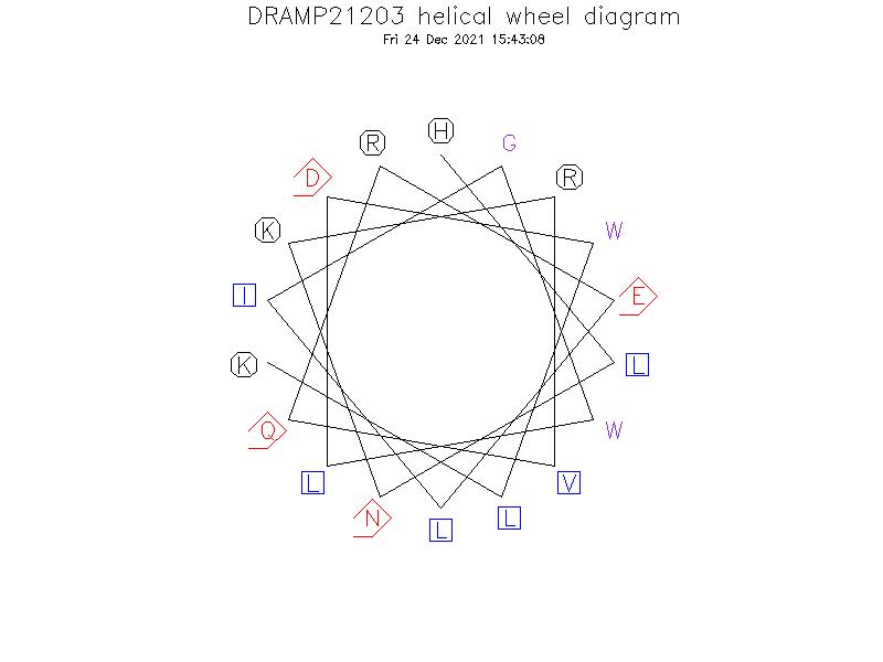 DRAMP21203 helical wheel diagram