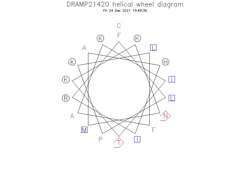 DRAMP21420 helical wheel diagram
