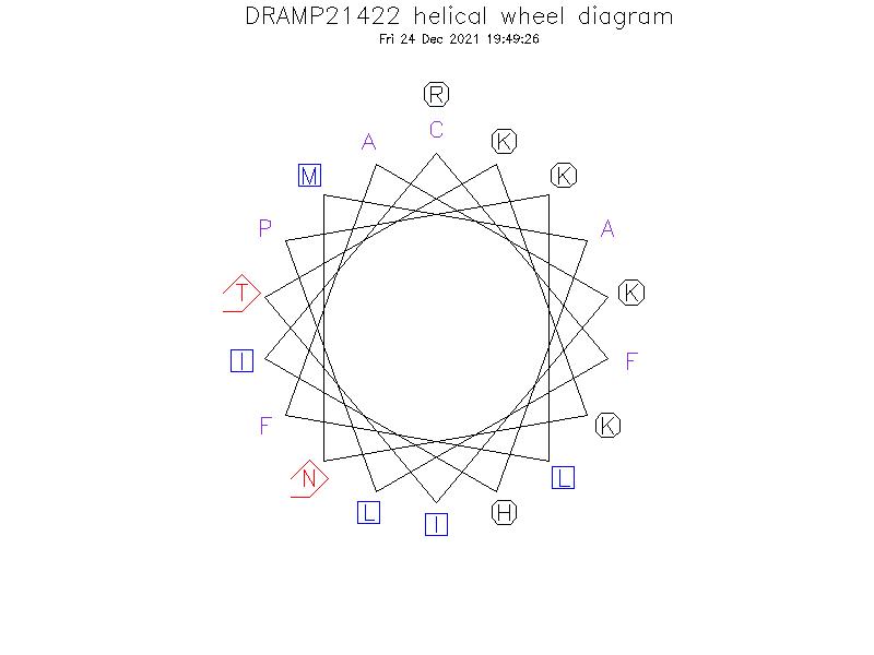 DRAMP21422 helical wheel diagram
