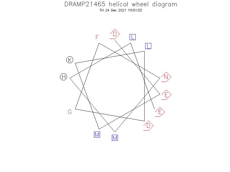 DRAMP21465 helical wheel diagram
