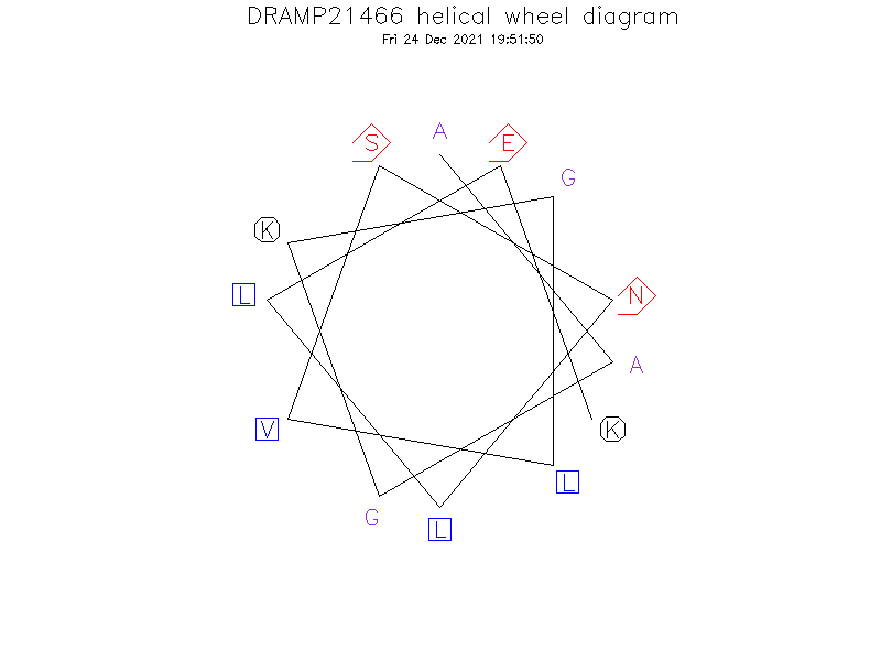 DRAMP21466 helical wheel diagram