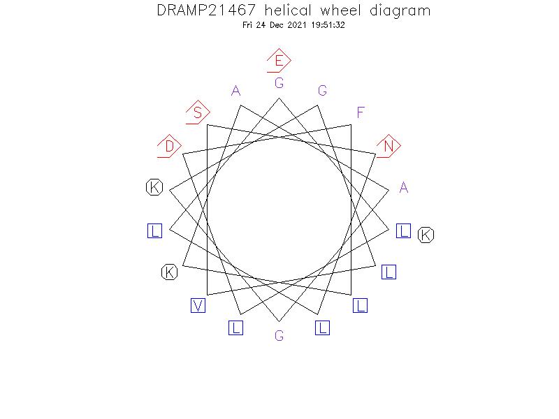 DRAMP21467 helical wheel diagram