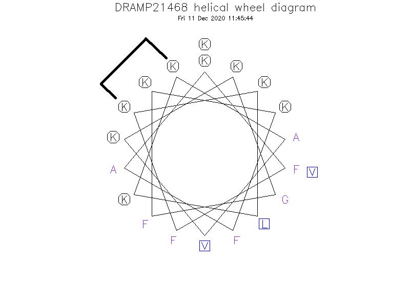 DRAMP21468 helical wheel diagram