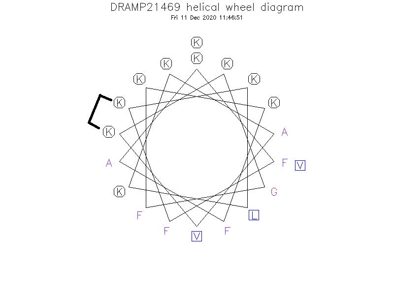 DRAMP21469 helical wheel diagram