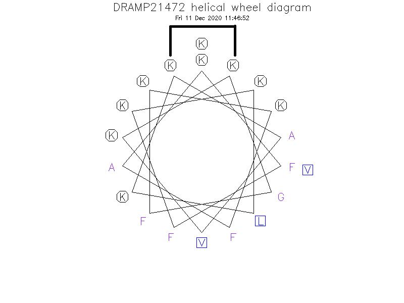 DRAMP21472 helical wheel diagram